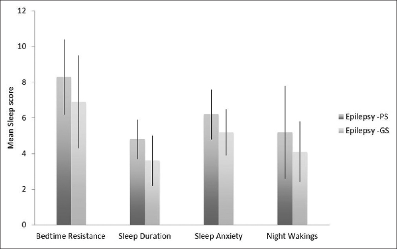 Journal of nature and science of medicine table of contents quality of sleep in children with epilepsy fandeluxe Gallery