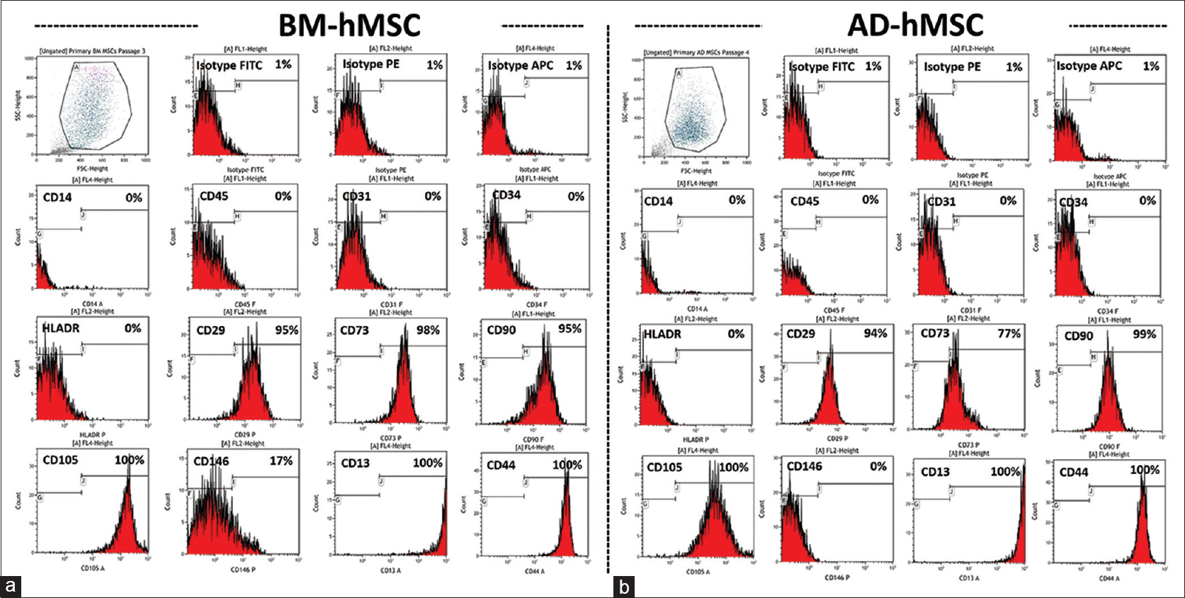Figure 1: Flow cytometry analysis shows the phenotypic resemblance of BM-MSC and AD-MSC. Primary BM-MSC (a) and AD-MSC (b) were collected and were stained for the indicated surface markers and were analyzed by flow cytometry. The percentage of positive population is indicated on each plot. BM-MSC: Bone marrow-derived human stromal stem cell, AD-MSC: Adipose-derived human stromal stem cell