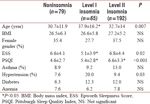 Table 3: A comparison of comorbidities, the Epworth Sleepiness Score and the Pittsburgh Sleep Quality Index score of patients without insomnia, Level I insomnia and Level II insomnia