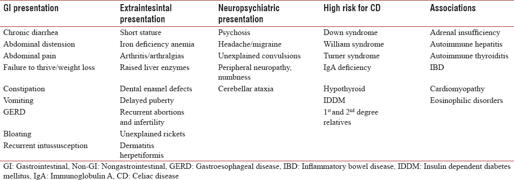 Table 1: Gastrointestinal and nongastrointestinal presentation, high risk conditions, and different associations of CD patients