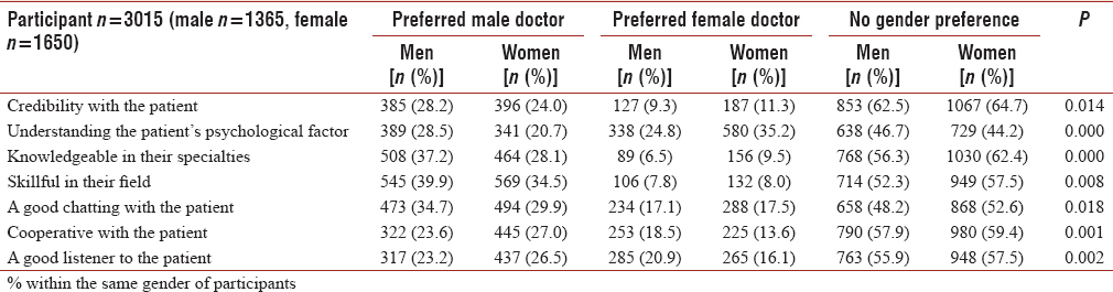 Does physicians' gender have any influence on patients
