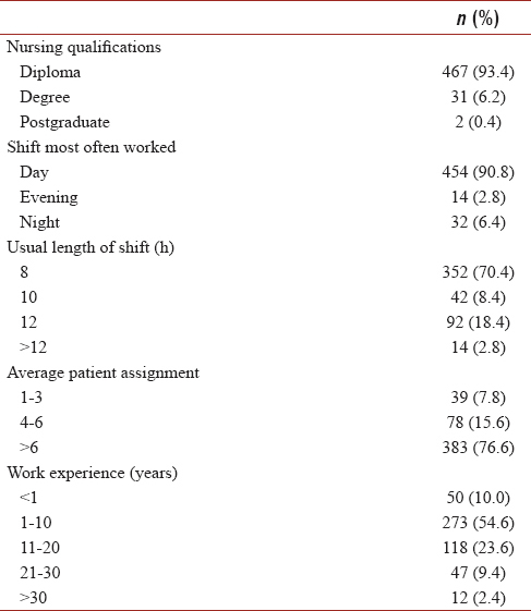 Stress among staff nurses: A hospital-based study Kshetrimayum N