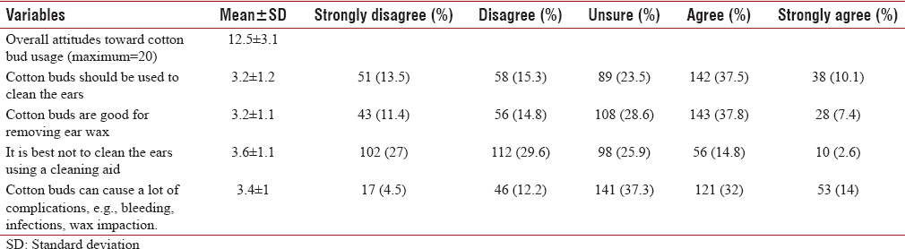 Table 4: Patients' attitudes toward the use of cotton buds for ear cleaning (<i>n</i>=378)